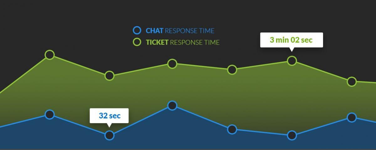 Comparación chat y email para servicio al cliente